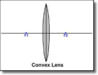 Convex Lens example