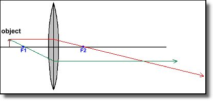 Convex Lens Diagram 2