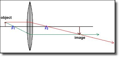 Convex Lens Diagram 3