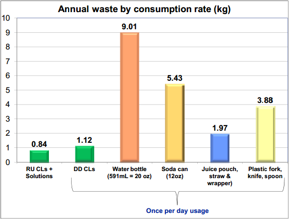 Plastic Products - Annual Waste by Consumption Rate